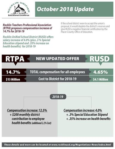 RTPA Negotiations October 2018